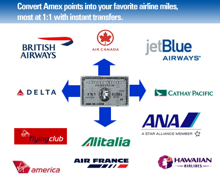 American Express airline transfer partners