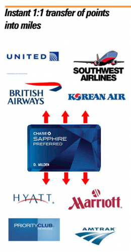 Chase Sapphire Preferred 174 Airline Transfer Partners