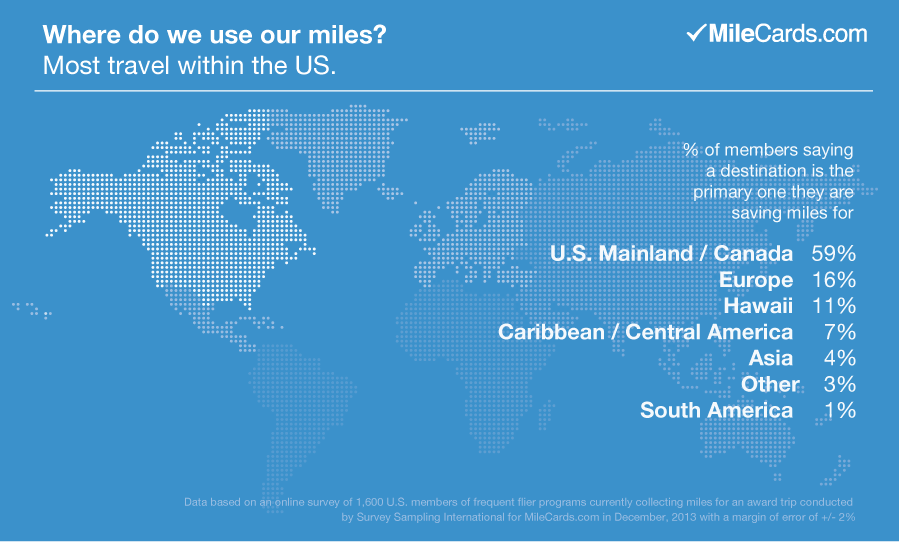 Where fliers want to use their miles