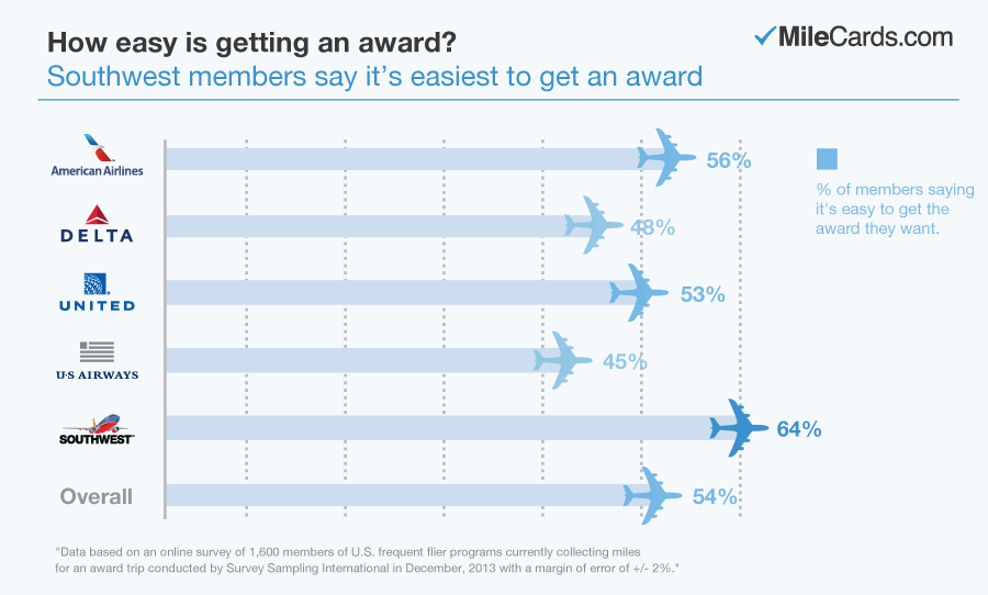 Easiest miles to get an award